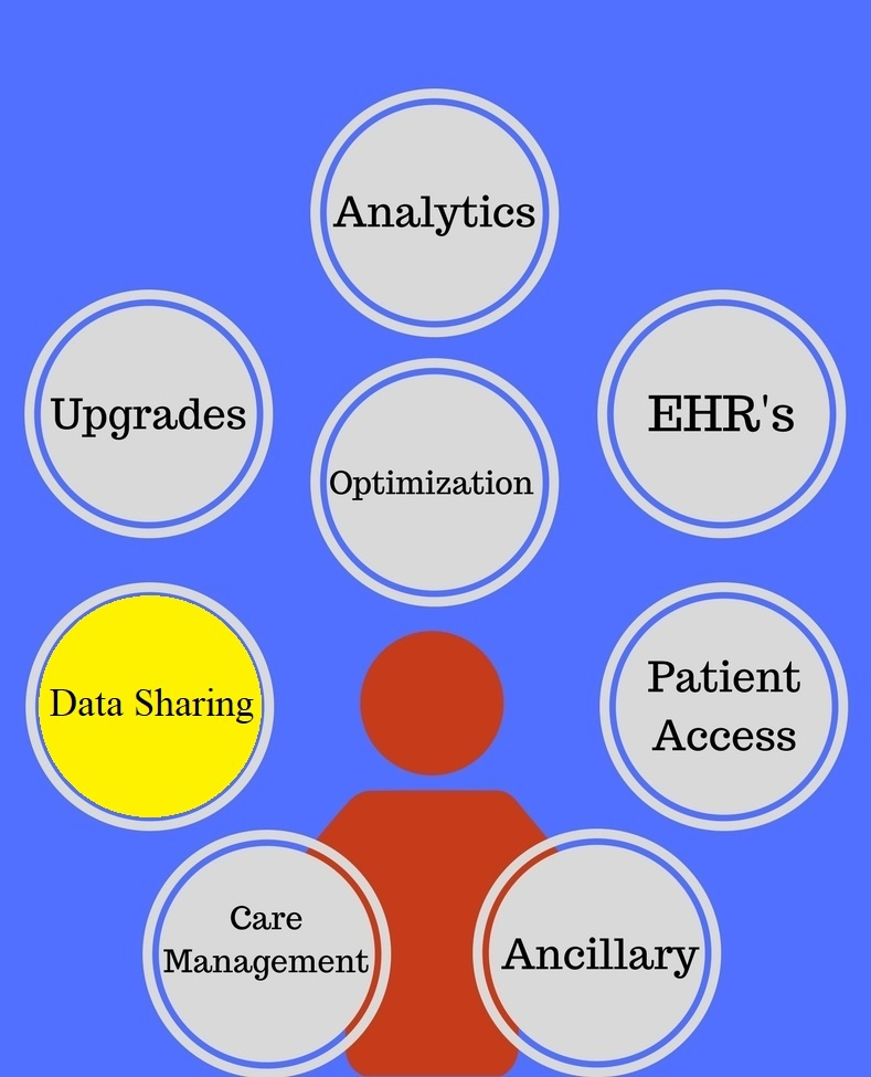 Next Up: Data Sharing