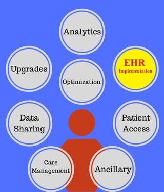 EHR - CIO Graphic - EHR Implementation.jpg